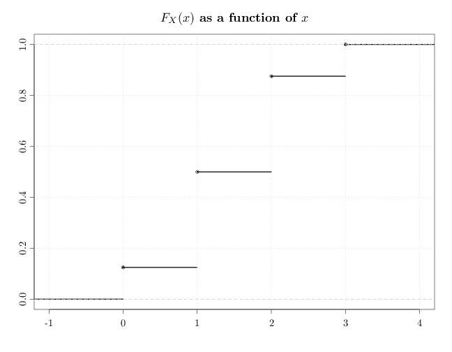 how to find pmf from cdf discrete
